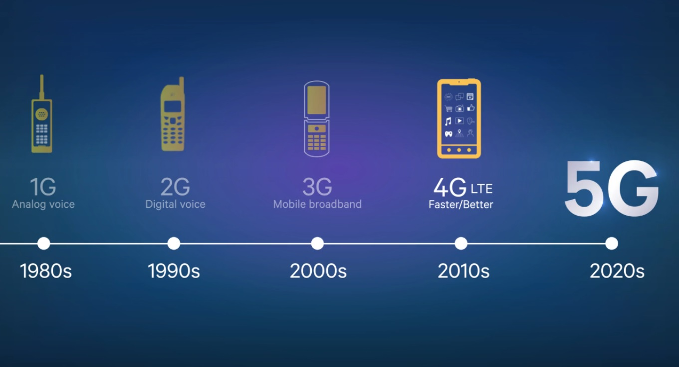 What is 5G, When and Where is it Releasing in US, What Mobiles Will It Support, How Fast is it And More