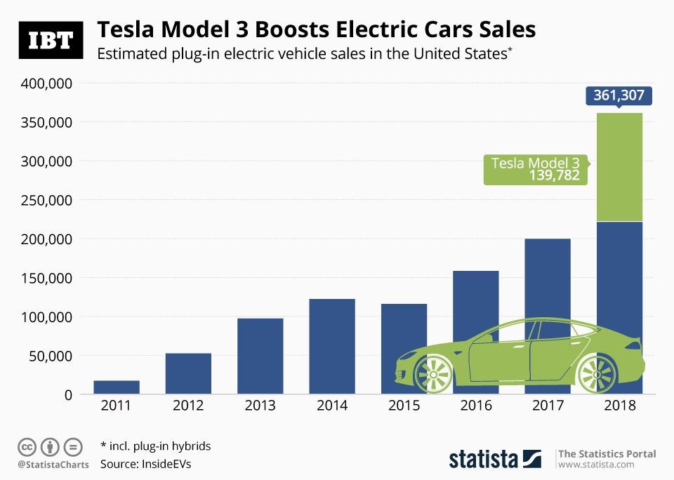 Tesla Model 3 Lifts Electric Cars Sales